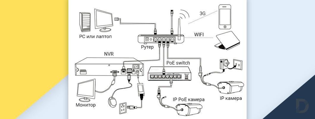 Инсталиране на видеонаблюдение - схема